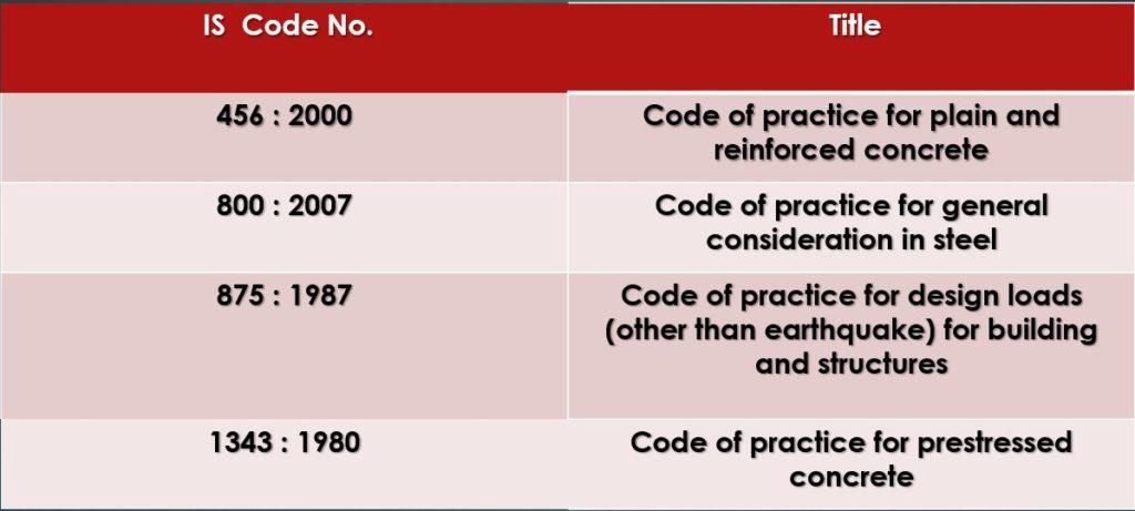 Basic IS Code List
