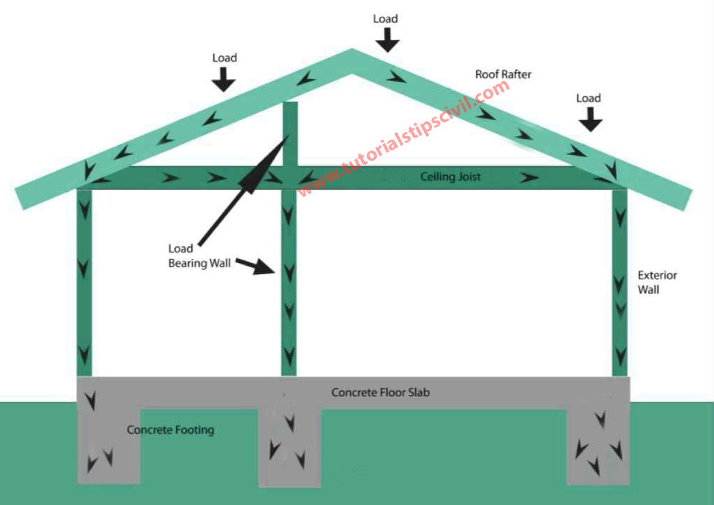 load distribute diagram
