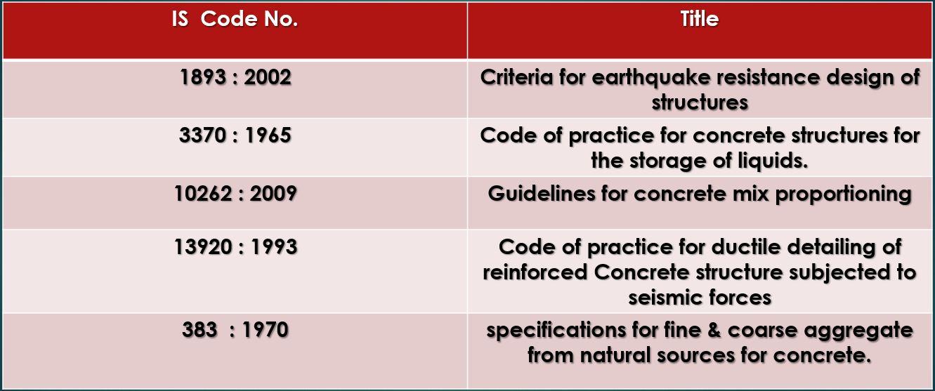 Indian Standard Code 456 Pdf
