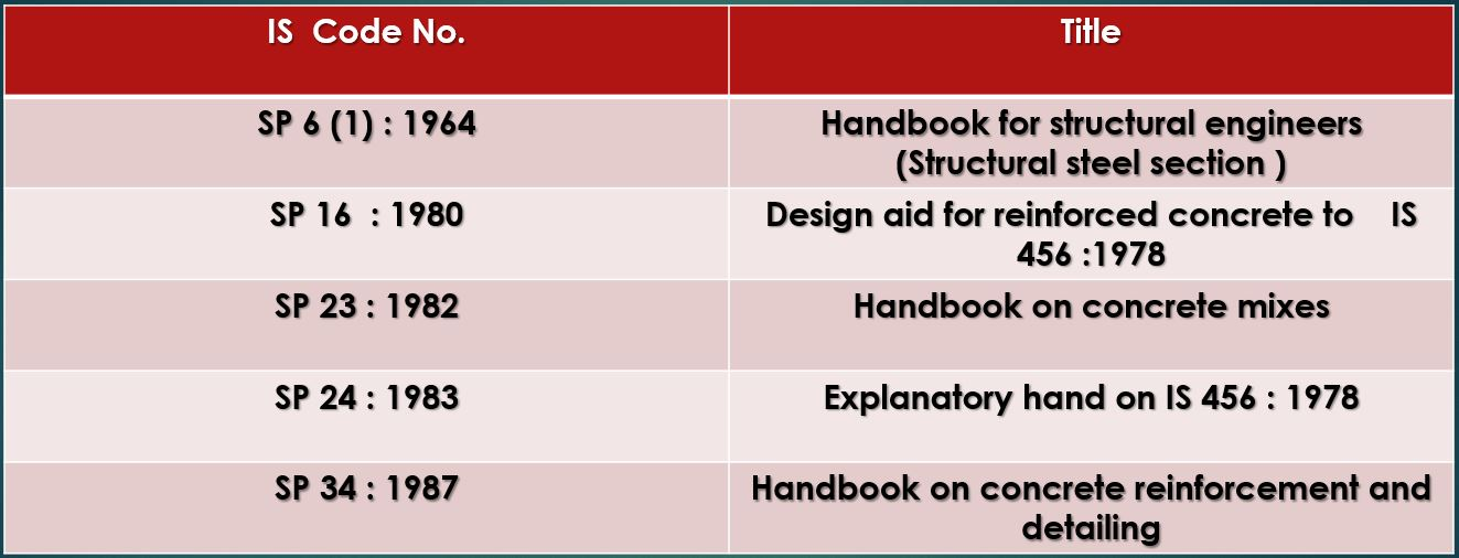 Is Codes Pdf Indian Standards Code For Civil Engineering Download