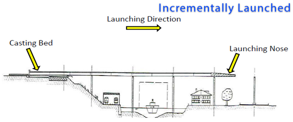 Incrementally Launched Bridges