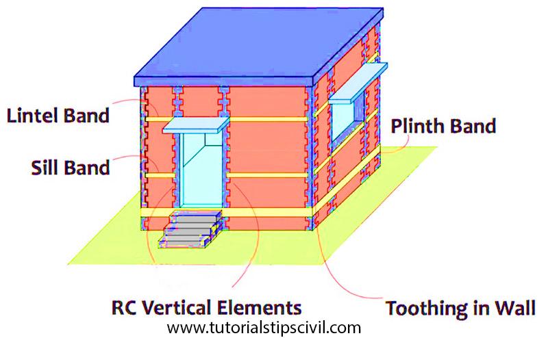 Building components