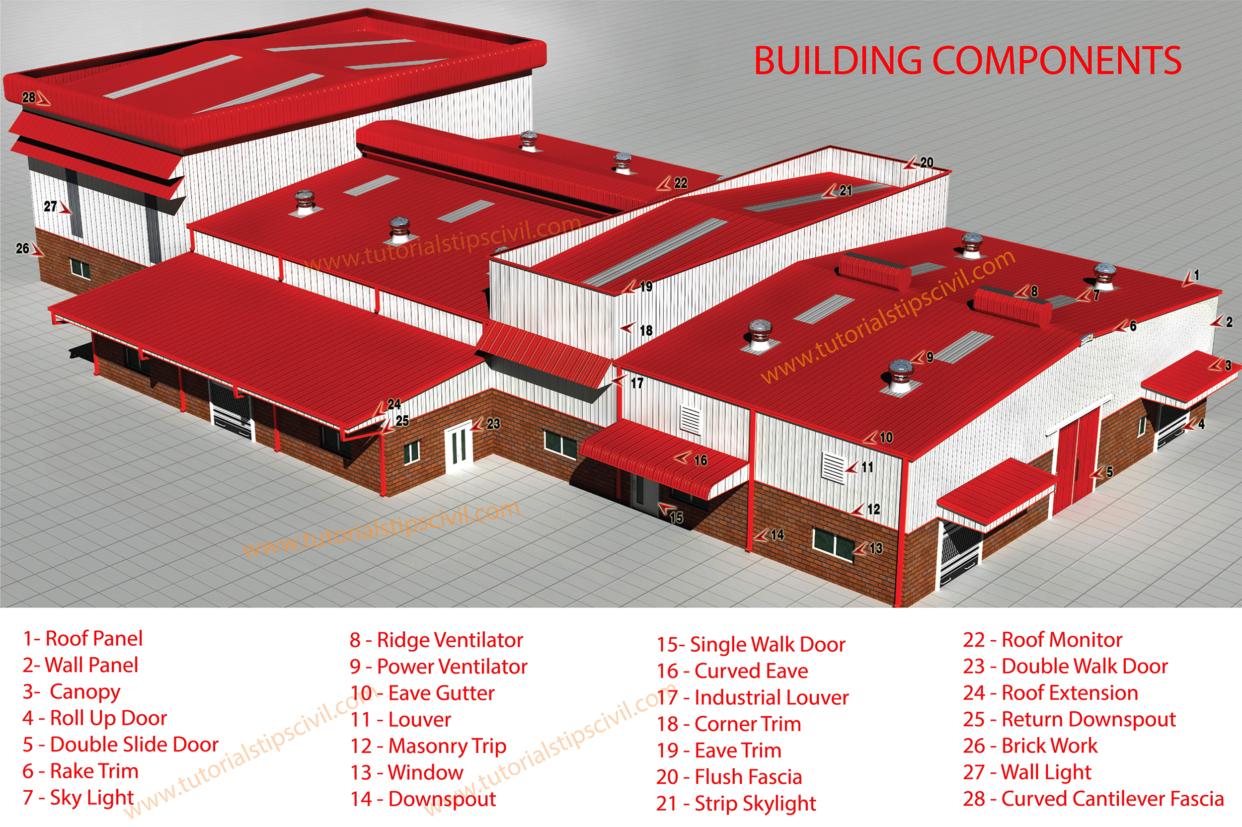 COMPONENTS OF PRE-ENGINEERED BUILDINGS (PEB)